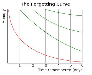Krivulja pozabljanja